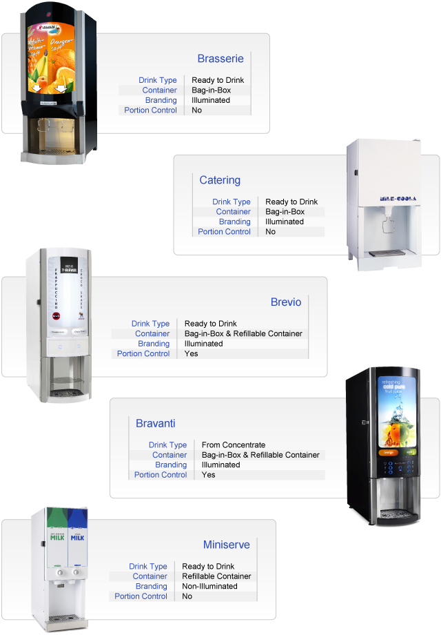 Refrigerated drinks dispenser product selection page